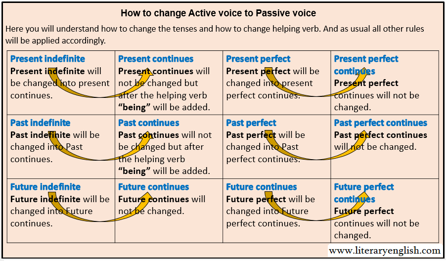 Active voice to Passive voice