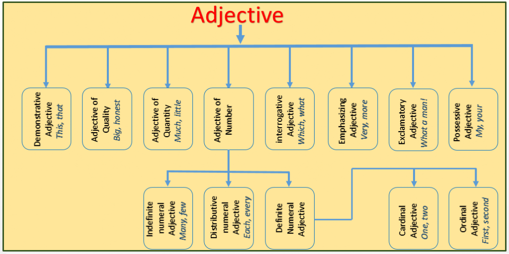 definition and types of adjective
