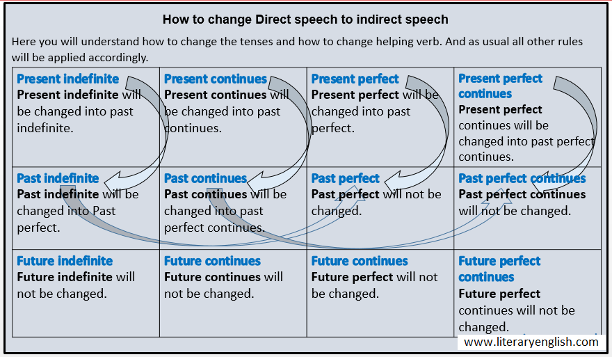 direct to Indirect Speech
