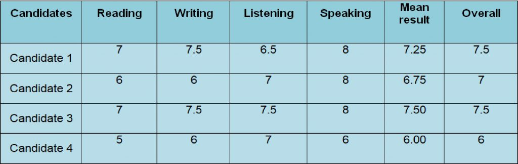 overall band score IELTS TEST