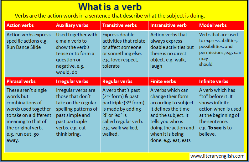 Definition of verb
